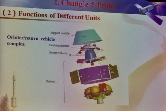 Elementos del orbitador Chang'e 5 (@ProfChrisWelch).