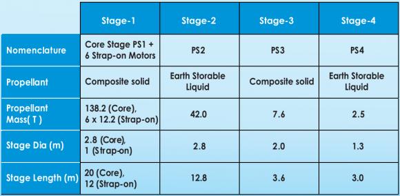 Características del PSLV C38 (ISRO).
