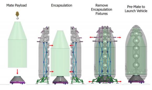 Integración de la carga útil en la cofia (SpaceX).