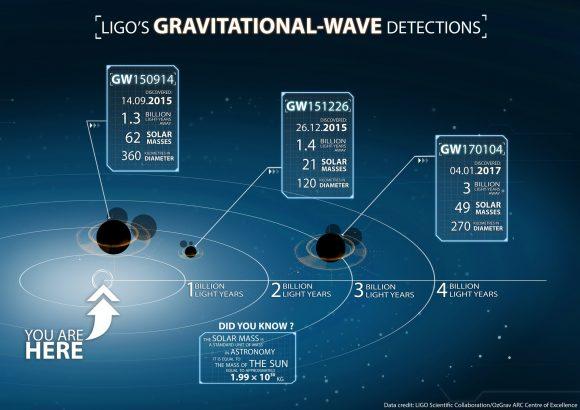 Características de los agujeros negros detectados por LIGO (LIGO).