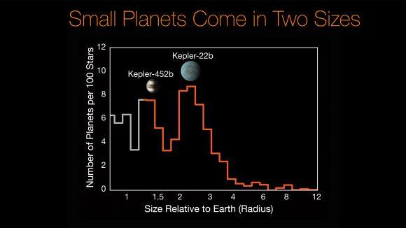 Frecuencia de planetas en función de su tamaño. Se observa la escasez de mundos entre 1,75 y 2 radios terrestres (NASA/Ames Research Center/CalTech/University of Hawaii/B.J. Fulton).