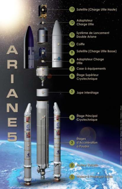 Partes del Ariane 5 (CNES).