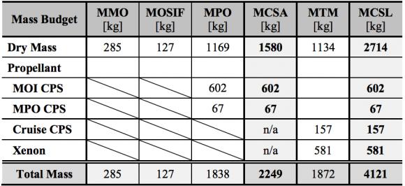 Masa de la sonda y sus partes (ESA).
