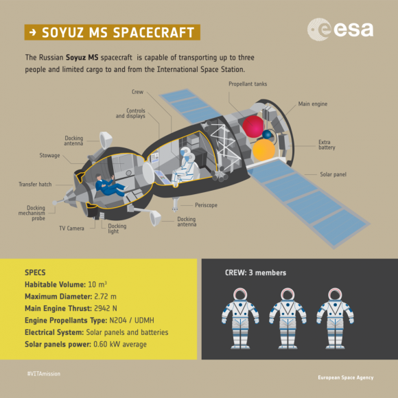 Nave Soyuz (ESA).