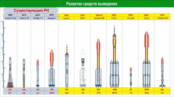 Cohetes rusos en uso o planificados (izquierda) y planeados (derecha). De izquierda a derecha: Soyuz-2, Angará A5P (cancelado), Angará A5 (en servicio) con la etapa superior criogénica KVTK (no construida), Soyuz-5/Sunkar, Angará A5V (pospuesto), Energía-5 de kerolox, Energía-5 criogénico y dos lanzadores de metalox, el último de ellos recuperable (Bolshoi/Novosti Kosmonavtiki).