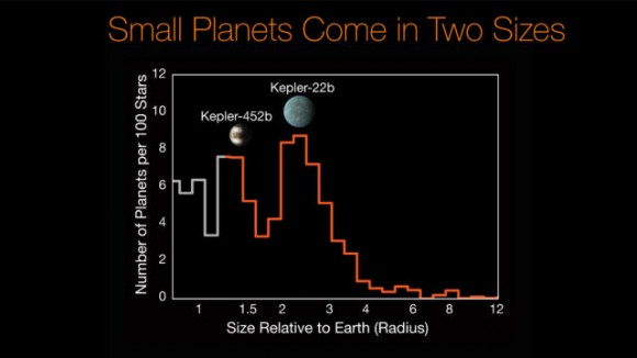 Frecuencia de planetas en función de su tamaño según los datos de Kepler.Se observa la escasez de mundos entre 1,75 y 2 radios terrestres, el 'valle misterioso' (NASA/Ames Research Center/CalTech/University of Hawaii/B.J. Fulton)