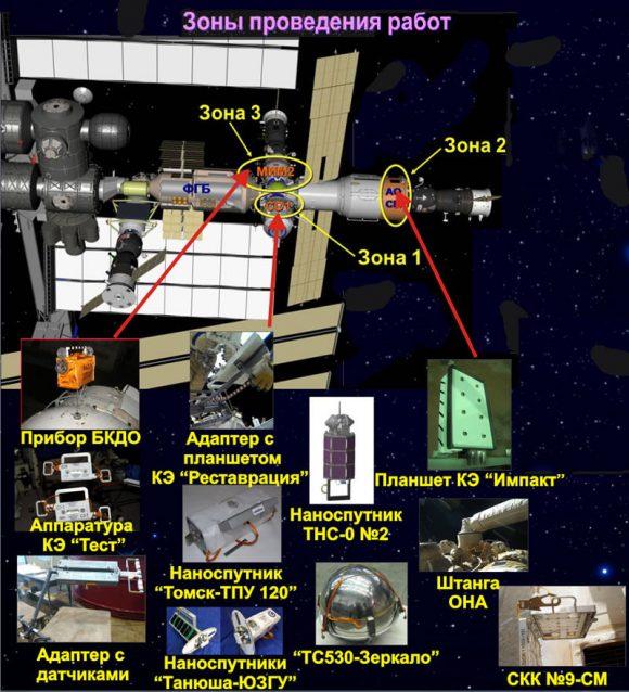 Zonas de trabajo de la EVA-43 (Roscosmos).