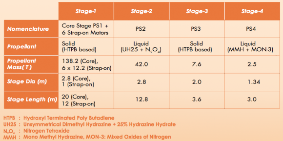 Características del PSLV C39 (ISRO).