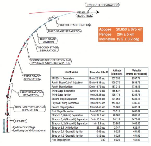 Fases del lanzamiento de la misión C39 (ISRO).