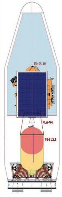 Configuración de lanzamiento (ISRO).