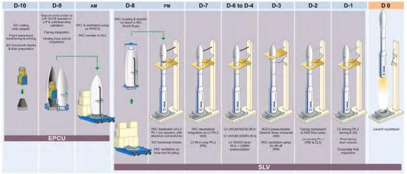Campaña de lanzamiento (Arianespace).