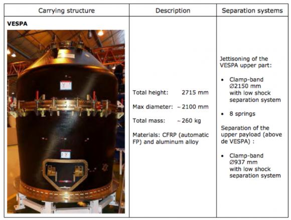 Sistema VESPA (Arianespace).