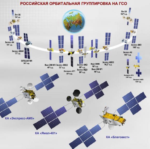 Flota de satélites comerciales geoestacionarios rusos (ISS Reshetniov).