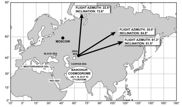 Azimuts de lanzamiento desde Baikonur (ILS).