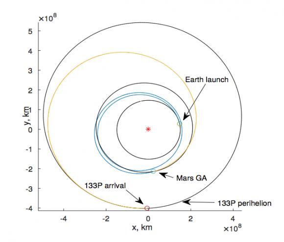 Trayectoria de Castalia con una asistencia gravitatoria en Marte (DLR).