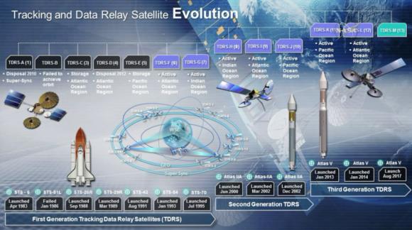 Evolución del sistema TDRS (NASA).
