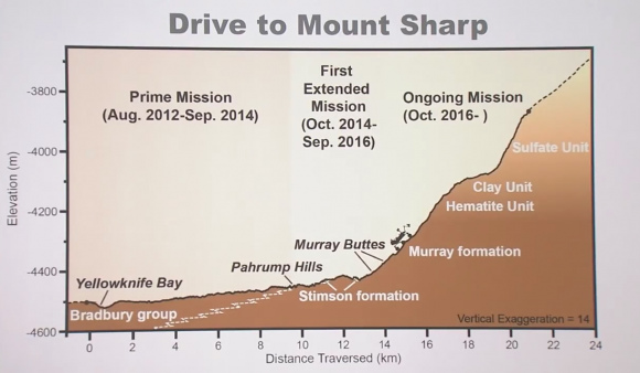 Fases de la misión de Curiosity (NASA/JPL-Caltech/MSSS).