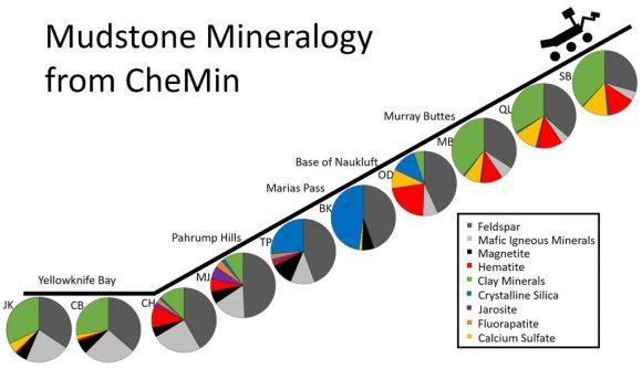 La composición según CheMin de los quinc(NASA/JPL-Caltech/MSSS).