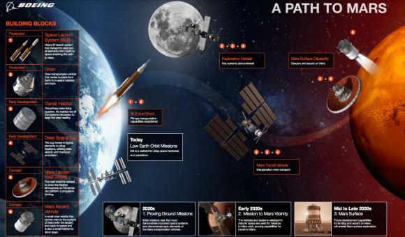 Plan de Boeing para una misión tripulada a Marte (Boeing).