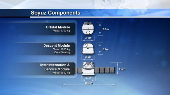 Módulos de la Soyuz (NASA).