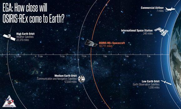 (NASA/Goddard/University of Arizona).