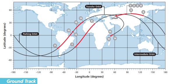 Trayectoria de lanzamiento (ILS).