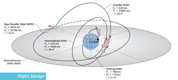 Fases del lanzamiento (ILS).