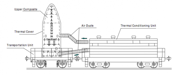 Sistema de transporte de la carga útil a la rampa (Eurockot).
