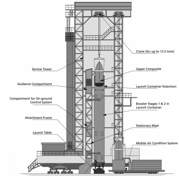 Torre de servicio (Eurockot).