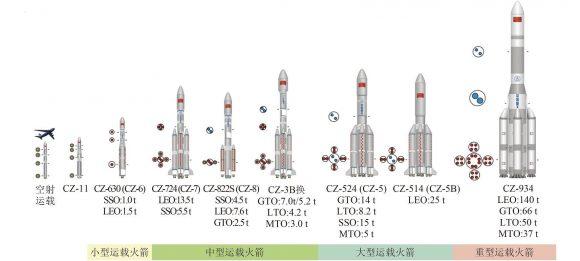 La nueva familia de lanzadores basada en el CZ-5 (salvo el CZ-11, que es de combustible sólido) (CALT).