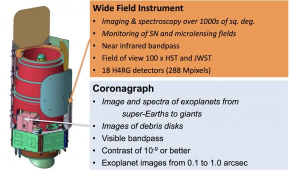 Características de los dos instrumentos del WFIRST (NASA).