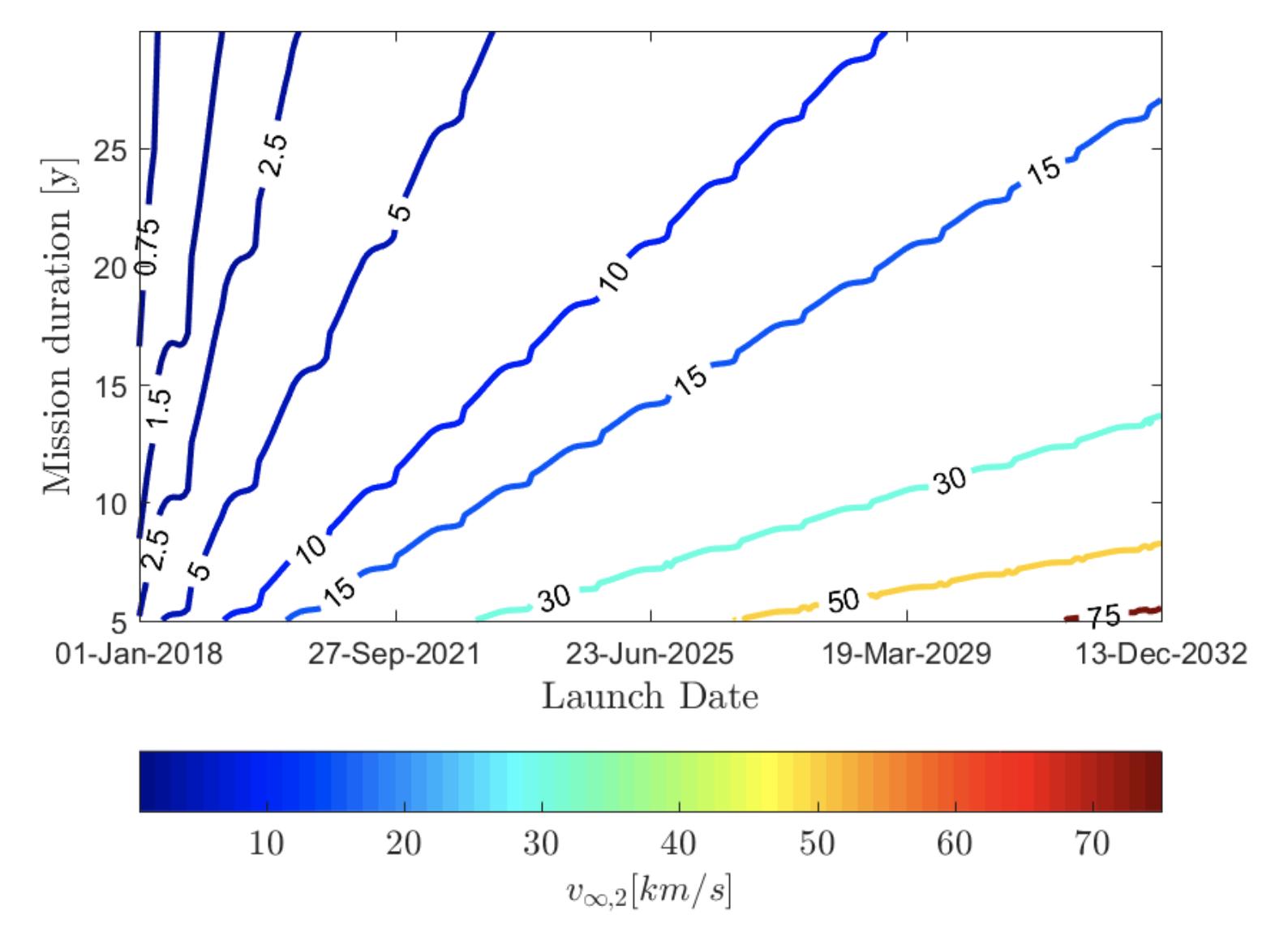 Una sonda espacial para estudiar el objeto interestelar ʻOumuamua ...