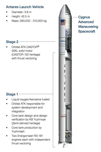 Antares 230 (Orbital ATK).