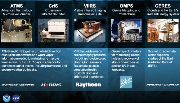 Instrumentos del JPSS (NASA/NOAA).