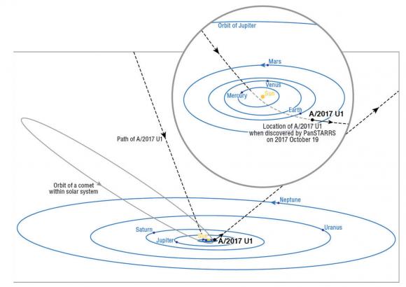 Trayectoria de 'Oumuamua(Meech et al.).