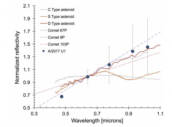 Reflectividad de 'Oumuamua comparada con otros objetos del sistema solar (Meech et al.).
