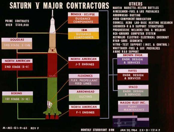 Contratistas del Saturno V (NASA).