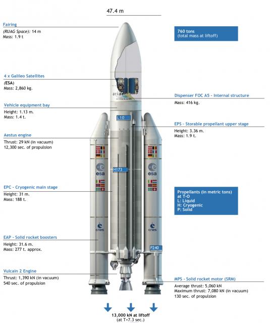 Ariane 5 ES (Arianespace).