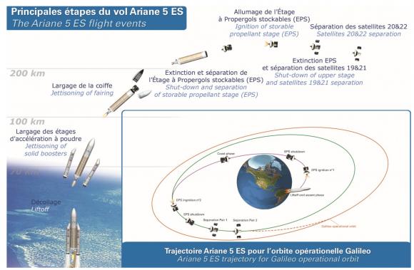 Eventos en el lanzamiento de un Ariane 5 ES para lanzar satélites Galileo (Arianespace).