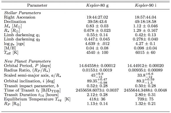 Los datos de los nuevos planetas de Kepler 80 y Kepler 90 (Shallue et al.).