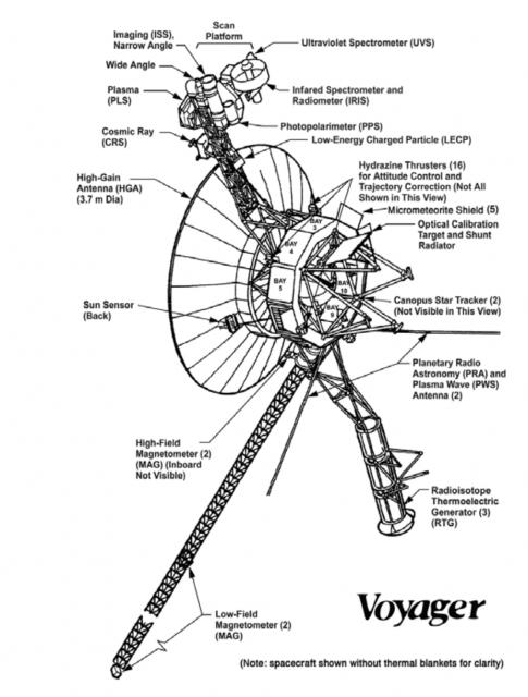 Sonda Voyager. Se aprecia la posición de los propulsores (NASA).