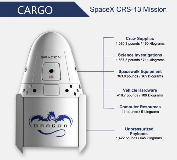 Manifiesto de carga de la SpX-13 (NASA).