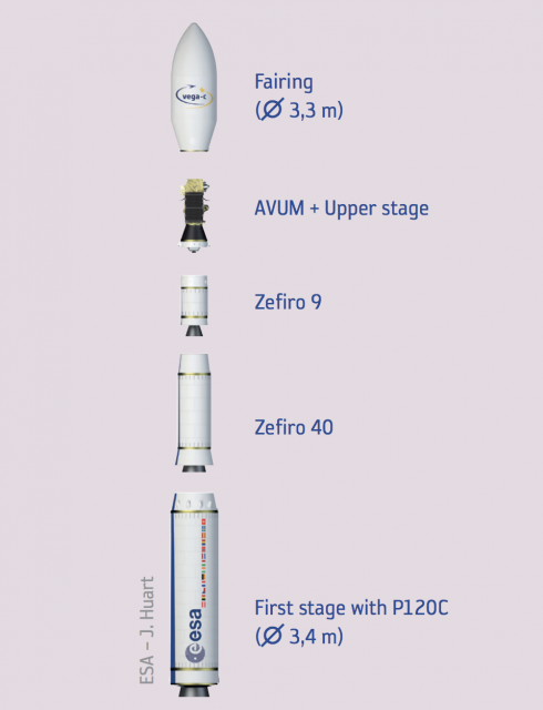 Vega C (ESA).
