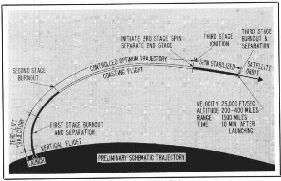 Fases previstas del lanzamiento (NASA).
