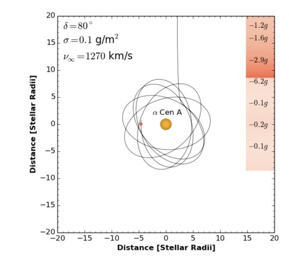 Trayectorias cercanas a Alfa Centauri A posibles con asistencias gravimagnéticas (Forgan et al.).