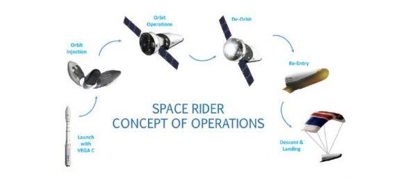 Esquema de una misión del Space Rider (ESA).