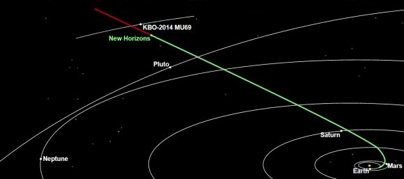 Distancia a la que se encuentra 2014 MU69 y la New Horizons  (NASA/Johns Hopkins University Applied Physics Laboratory/Southwest Research Institute).