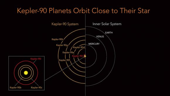 Las órbitas de Kepler 90 y el sistema solar como comparación (NASA/Ames Research Center/Wendy Stenzel).