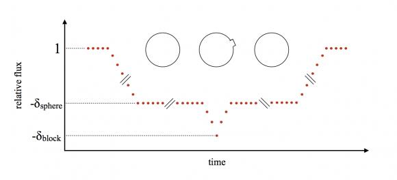 Efecto de una montaña en la curva de luz de un planeta (McTier et al.).