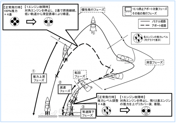 Trayectoria de retorno al lugar de lanzamiento (RTLS) del RV-X (Mochizuki et al.).